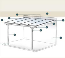 Qualitätsübersicht - Terrassenüberdachungen